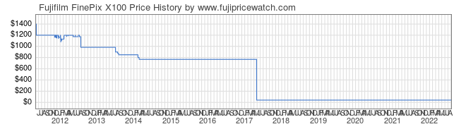 Price History Graph for Fujifilm FinePix X100