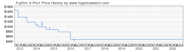 Price History Graph for Fujifilm X-Pro1