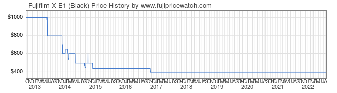 Price History Graph for Fujifilm X-E1 (Black)