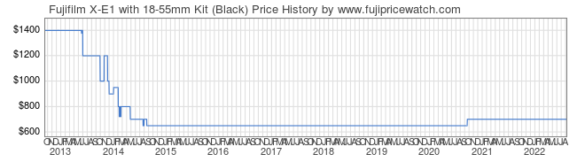Price History Graph for Fujifilm X-E1 with 18-55mm Kit (Black)