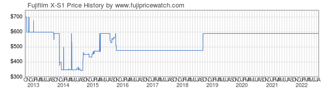 Price History Graph for Fujifilm X-S1