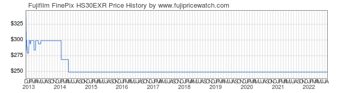 Price History Graph for Fujifilm FinePix HS30EXR