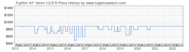 Price History Graph for Fujifilm XF 14mm f/2.8 R