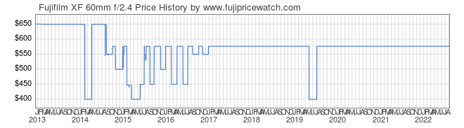 Price History Graph for Fujifilm XF 60mm f/2.4