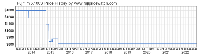 Price History Graph for Fujifilm X100S