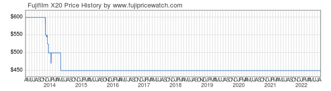 Price History Graph for Fujifilm X20