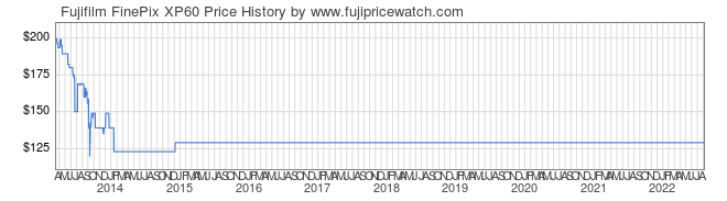 Price History Graph for Fujifilm FinePix XP60
