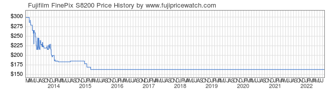 Price History Graph for Fujifilm FinePix S8200