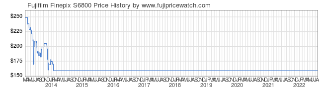 Price History Graph for Fujifilm Finepix S6800