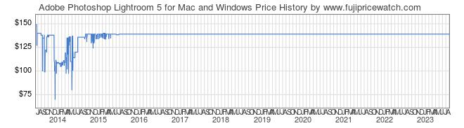 Adobe Photoshop Lightroom 5 for Mac and Windows Price Watch
