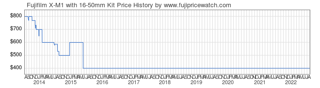 Price History Graph for Fujifilm X-M1 with 16-50mm Kit
