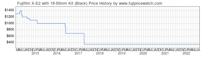 Price History Graph for Fujifilm X-E2 with 18-55mm Kit (Black)