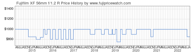 Price History Graph for Fujifilm XF 56mm f/1.2 R