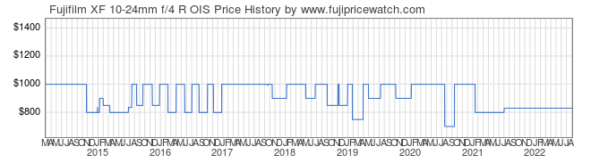 Price History Graph for Fujifilm XF 10-24mm f/4 R OIS