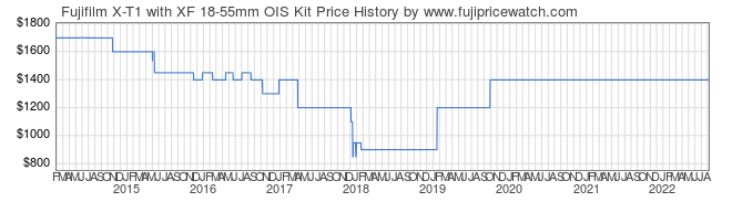 Price History Graph for Fujifilm X-T1 with XF 18-55mm OIS Kit