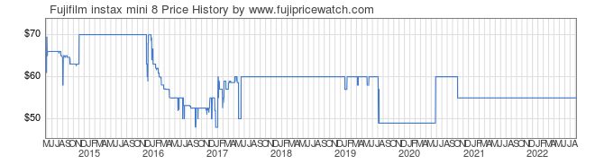 Price History Graph for Fujifilm instax mini 8