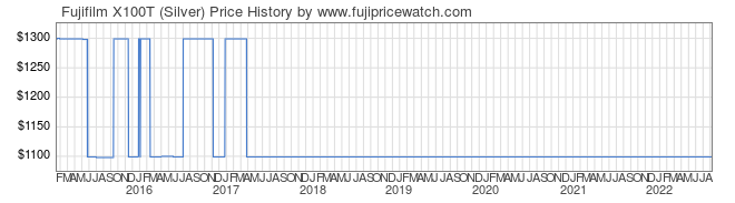 Price History Graph for Fujifilm X100T (Silver)