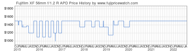 Price History Graph for Fujifilm XF 56mm f/1.2 R APD