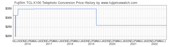 Price History Graph for Fujifilm TCL-X100 Telephoto Conversion