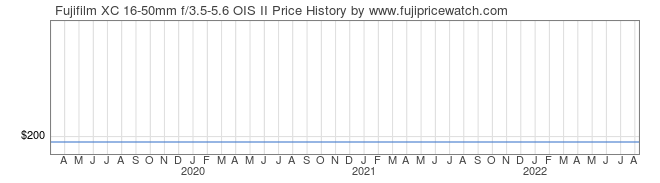 Price History Graph for Fujifilm XC 16-50mm f/3.5-5.6 OIS II