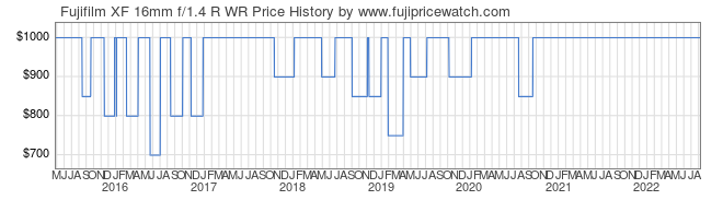 Price History Graph for Fujifilm XF 16mm f/1.4 R WR