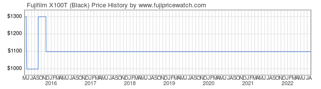 Price History Graph for Fujifilm X100T (Black)