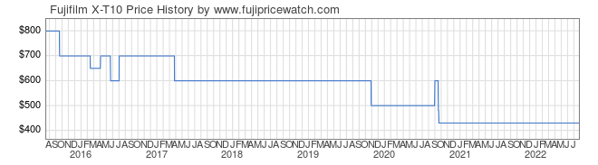 Price History Graph for Fujifilm X-T10