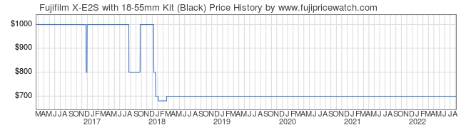 Price History Graph for Fujifilm X-E2S with 18-55mm Kit (Black)