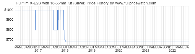 Price History Graph for Fujifilm X-E2S with 18-55mm Kit (Silver)