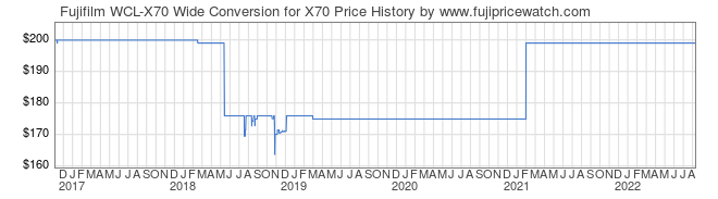 Price History Graph for Fujifilm WCL-X70 Wide Conversion for X70