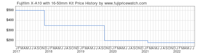 Price History Graph for Fujifilm X-A10 with 16-50mm Kit