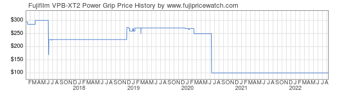 Price History Graph for Fujifilm VPB-XT2 Power Grip
