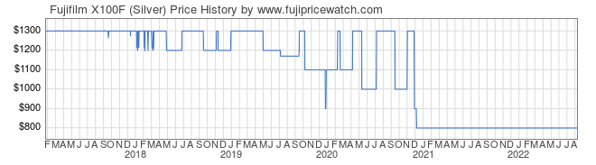Price History Graph for Fujifilm X100F (Silver)