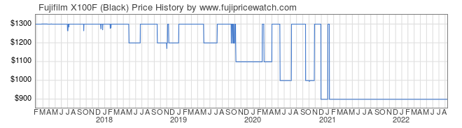 Price History Graph for Fujifilm X100F (Black)