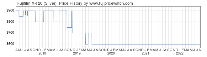 Price History Graph for Fujifilm X-T20 (Silver)