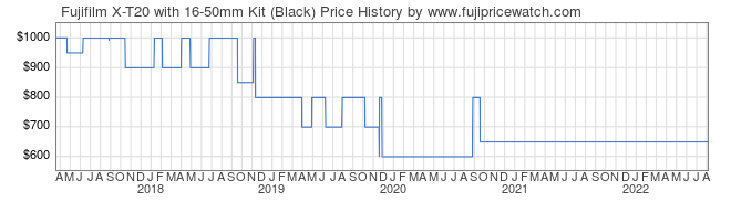 Price History Graph for Fujifilm X-T20 with 16-50mm Kit (Black)