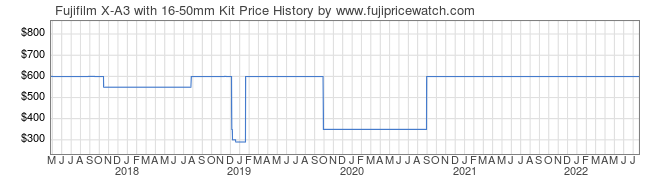 Price History Graph for Fujifilm X-A3 with 16-50mm Kit
