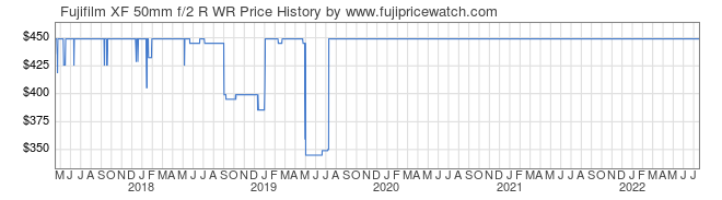 Price History Graph for Fujifilm XF 50mm f/2 R WR