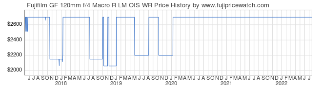 Price History Graph for Fujifilm GF 120mm f/4 Macro R LM OIS WR