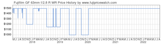 Price History Graph for Fujifilm GF 63mm f/2.8 R WR