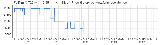 Price History Graph for Fujifilm X-T20 with 18-55mm Kit (Silver)