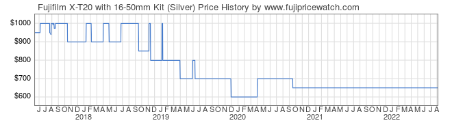Price History Graph for Fujifilm X-T20 with 16-50mm Kit (Silver)