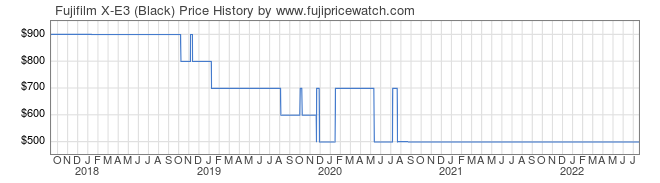 Price History Graph for Fujifilm X-E3 (Black)