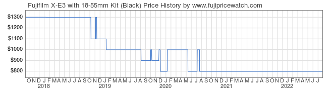 Price History Graph for Fujifilm X-E3 with 18-55mm Kit (Black)