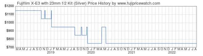 Price History Graph for Fujifilm X-E3 with 23mm f/2 Kit (Silver)