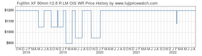 Price History Graph for Fujifilm XF 80mm f/2.8 R LM OIS WR