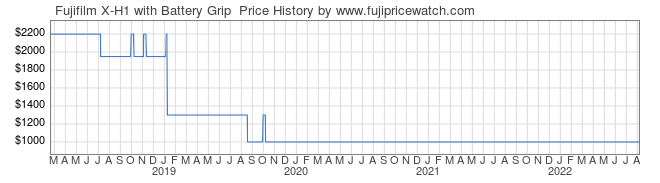 Price History Graph for Fujifilm X-H1 with Battery Grip