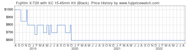 Price History Graph for Fujifilm X-T20 with XC 15-45mm Kit (Black)