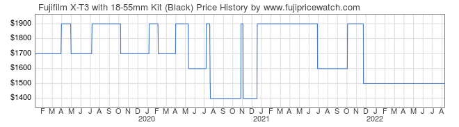 Price History Graph for Fujifilm X-T3 with 18-55mm Kit (Black)