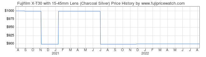 Price History Graph for Fujifilm X-T30 with 15-45mm Lens (Charcoal Silver)